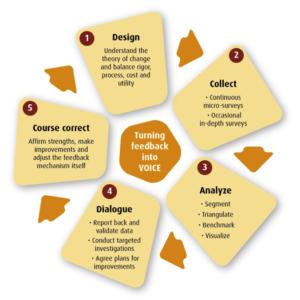feedback-cycle