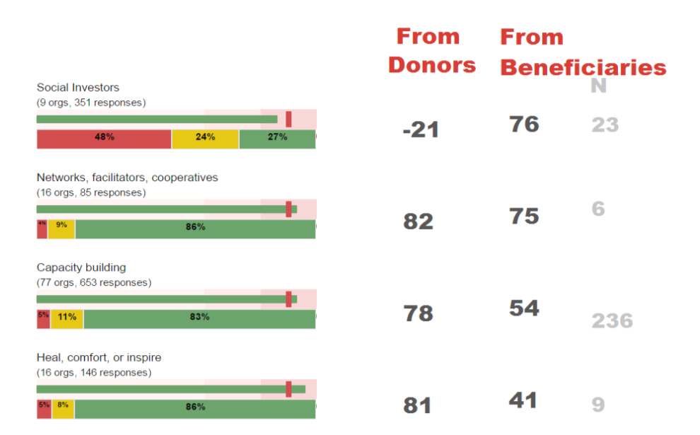 keystone-donor-vs-storyteller-nps-contd